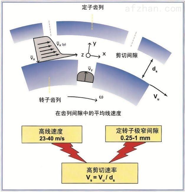 高品相镍粉高剪切研磨分散设备
