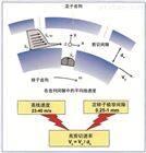 GMD2000/4纳米研磨机分散机