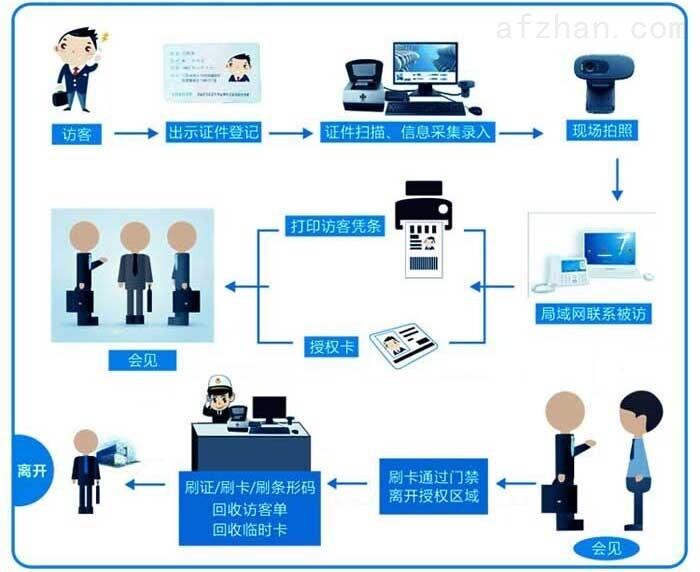 检察院访客管理系统