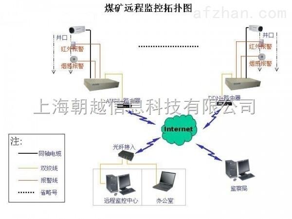 移动视频监控系统_景区视频监控系统无线方案