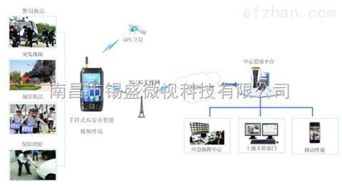 无线监控设备 手持移动视频 非视距视频传输 大功率无线网桥 无线ap