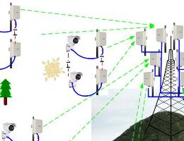 无线监控工程电源供电的注意事项