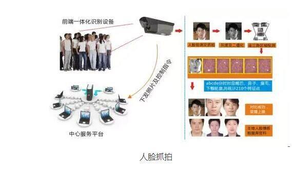 城中村人脸识别视频监控抓拍系统解决方案