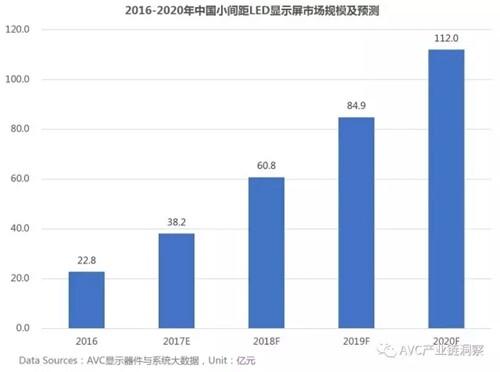 """中国LED市场分析 小间距成""""新宠"""""""