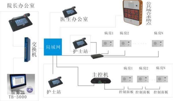 ip网络医院对讲系统应用方案