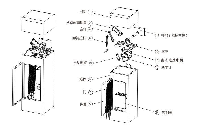 大手二栏栅栏变频道闸外观结构组成:道闸箱体+二栏栅栏,栅栏杆长最长4.5米。用户如果出于美观要求,以及考虑到要防止人员直接从闸杆下方进出,二栏栅栏杆无疑是理想的选择,它可以有效防止意外事件的发生。(大手低速栅栏杆道闸)