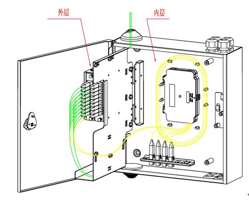 结构 产品结构图 楼道光分路箱采用双层结构,外层主要由光分插片固定
