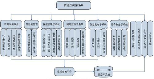 图:联网监控系统功能结构图