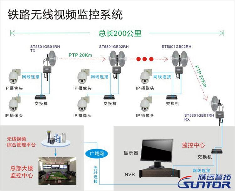 铁路综合视频监控系统方案