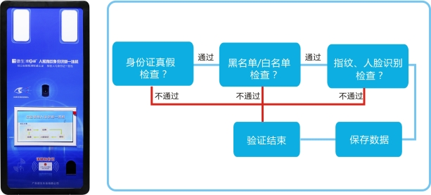 德生TSR系列人证识别一体机是德生自主研发