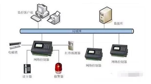 门禁系统智能视频监控电路设计