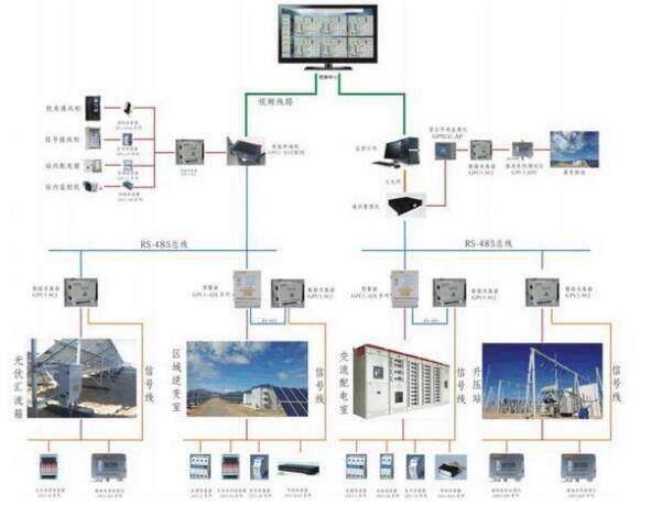 光伏并网发电站的防雷接地设计关系到整个电站的安全运行,能够确保被