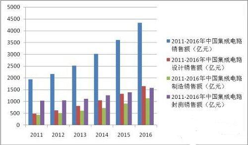 中国集成电路技术产业进入快速发展轨道