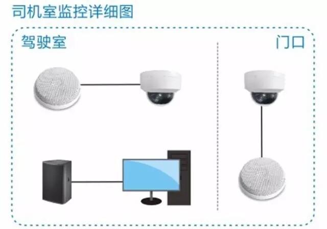 首页 技术中心 技术文章 动车音视频监控系统解决方案    驾驶室作为