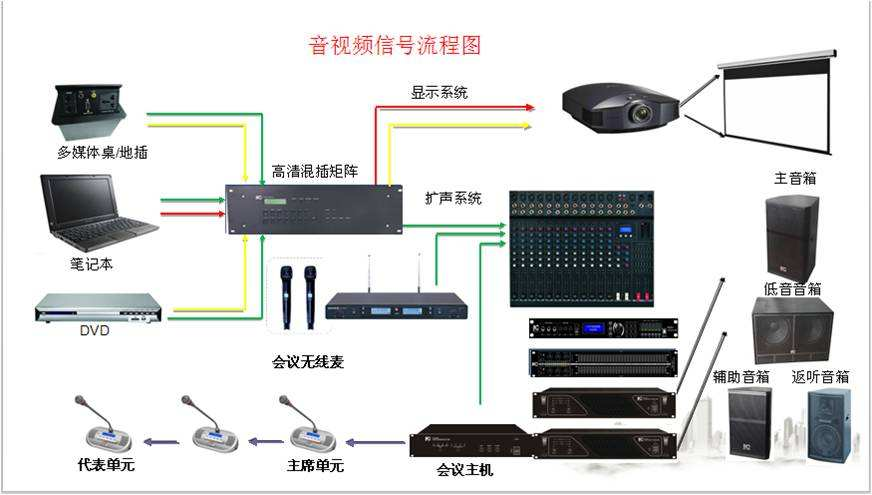 会议系统主机,全数字无线会议系统控制主机连线图